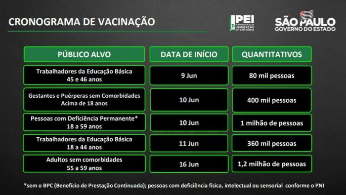 Notícia: Governo de SP antecipa calendário de vacinação contra Covid-19 de diversos grupos